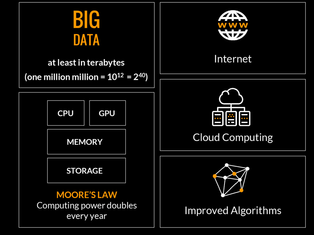 BIG DATA at least in terabytes (one million mil...