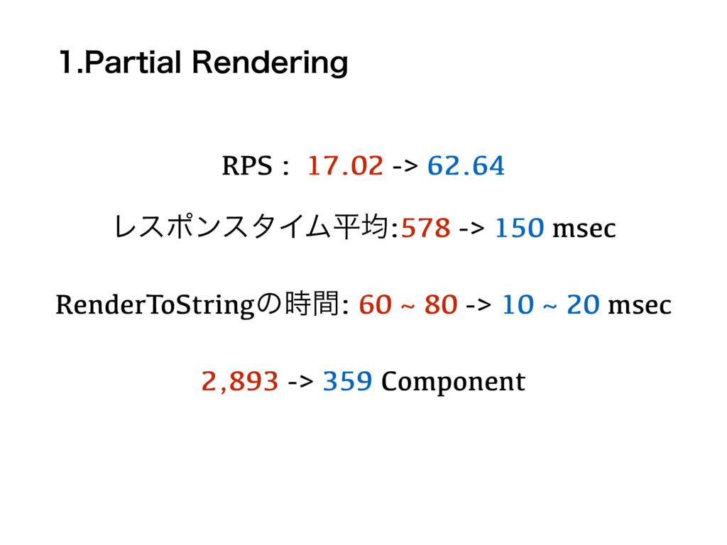 1BSUJBM3FOEFSJOH RPS : 17.02 -> 62.64 Ϩεϙϯελ...