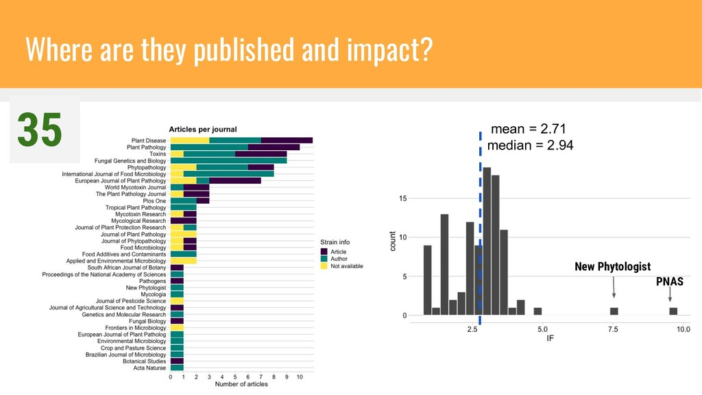 Where are they published and impact? PNAS New P...