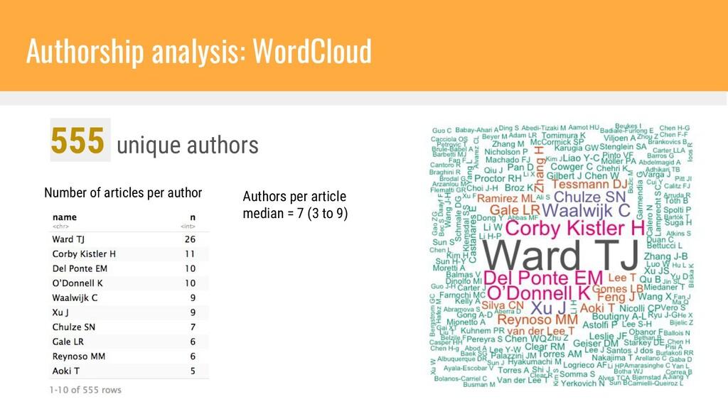 Number of articles per author 555 unique author...