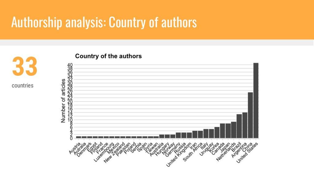 Authorship analysis: Country of authors 33 coun...
