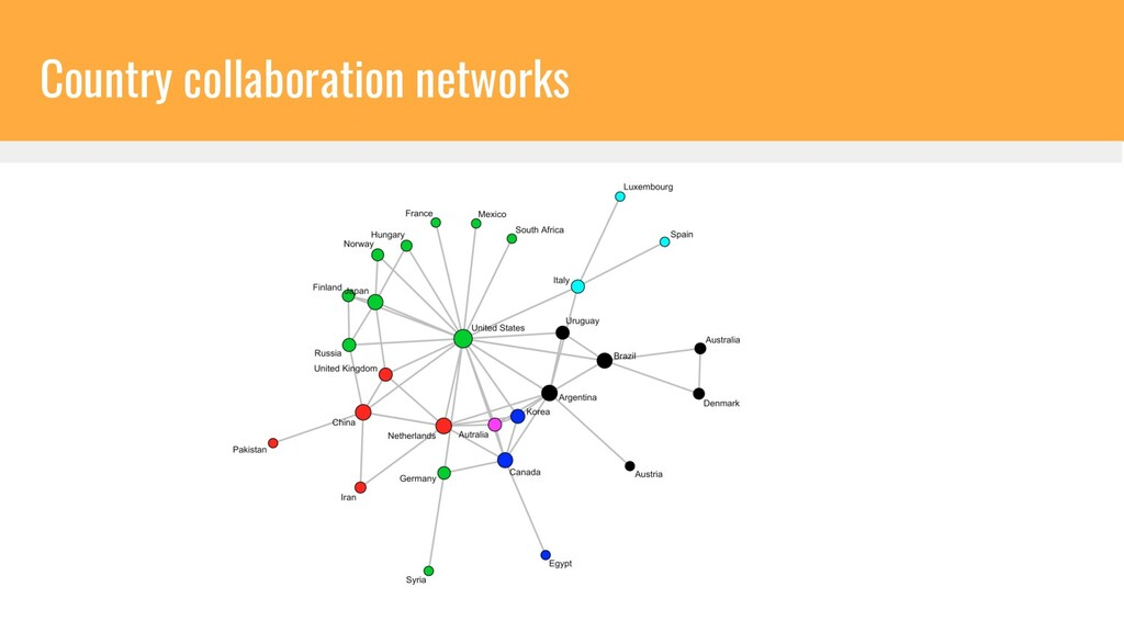 Country collaboration networks