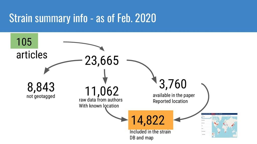 Strain summary info - as of Feb. 2020 105 artic...