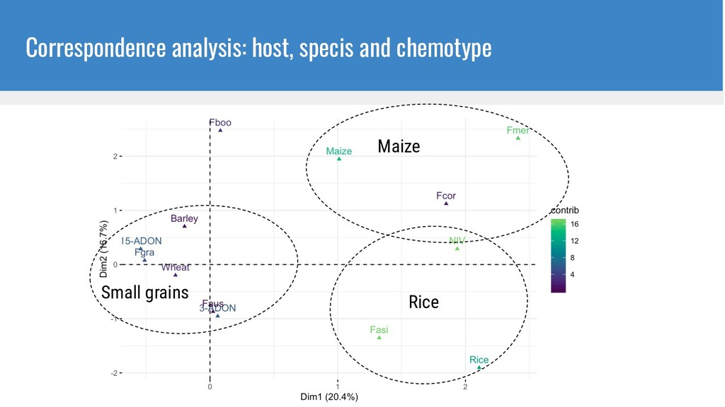 Correspondence analysis: host, specis and chemo...