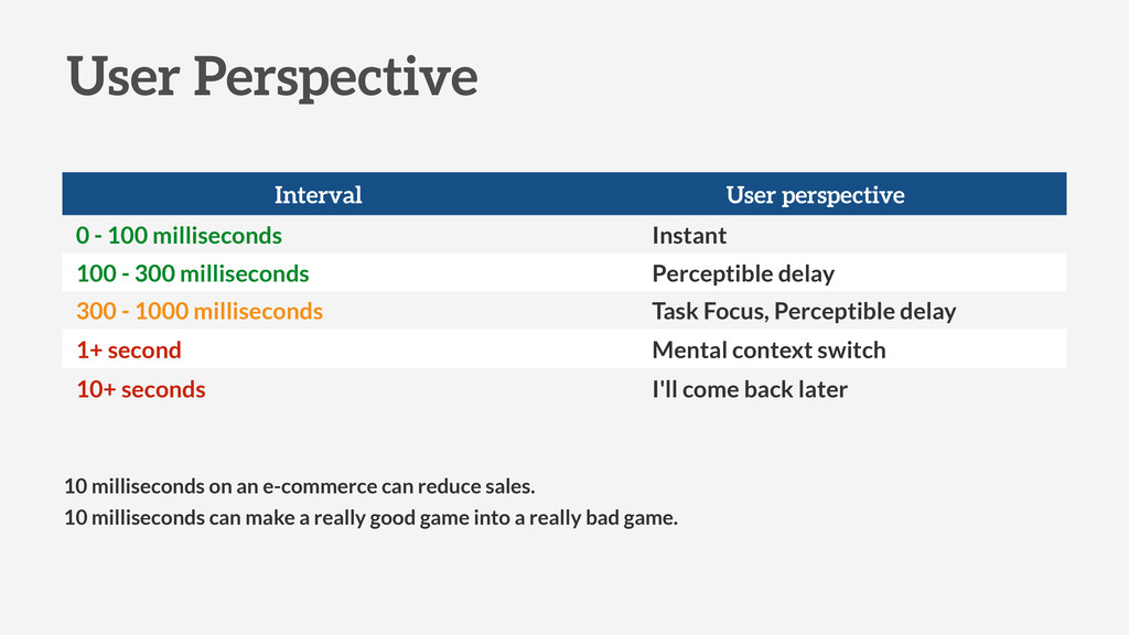 User Perspective 10 milliseconds can make a rea...