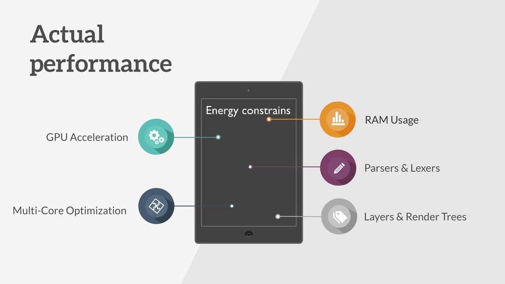 Actual performance GPU Acceleration RAM Usage P...