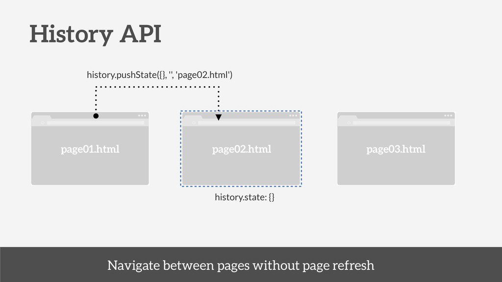 History API history.pushState({}, '', 'page02.h...