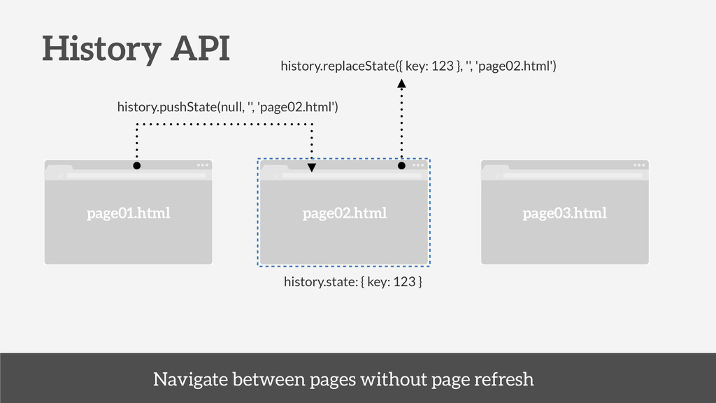 History API history.pushState(null, '', 'page02...