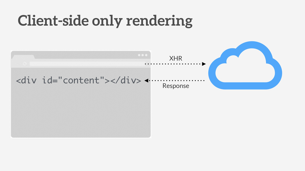 """Client-side only rendering <div id=""""content""""></..."""