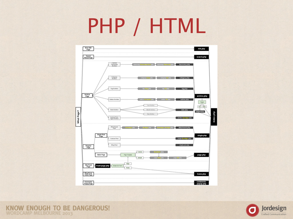 PHP / HTML