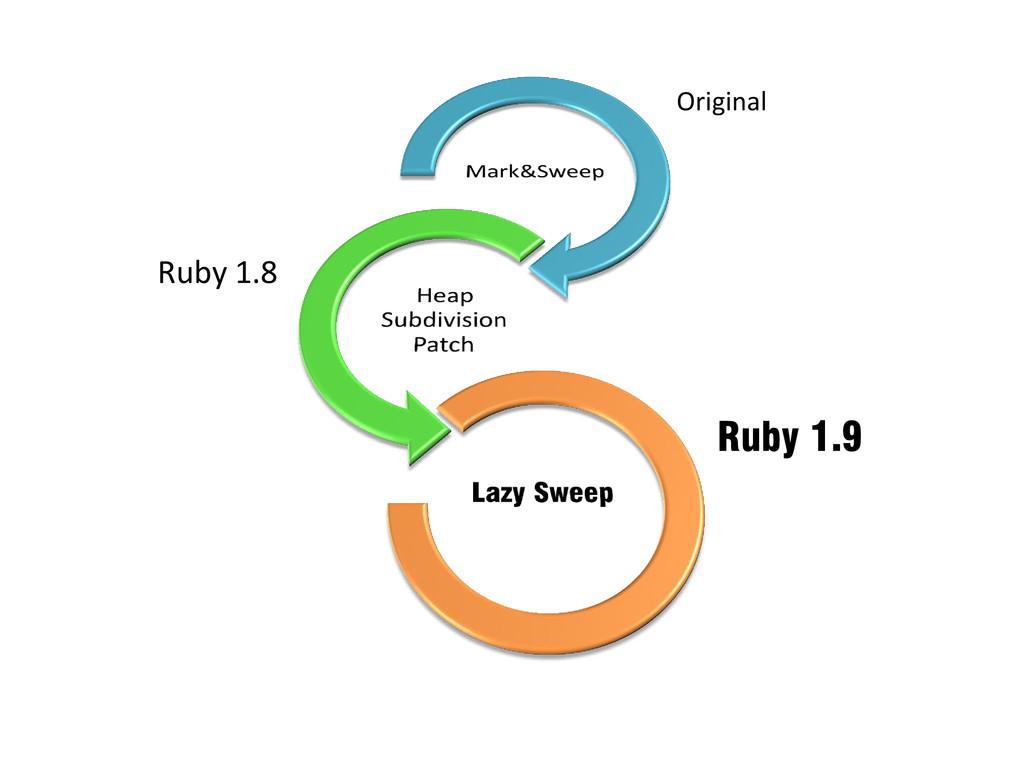 Ruby 1.8 Original Ruby 1.9