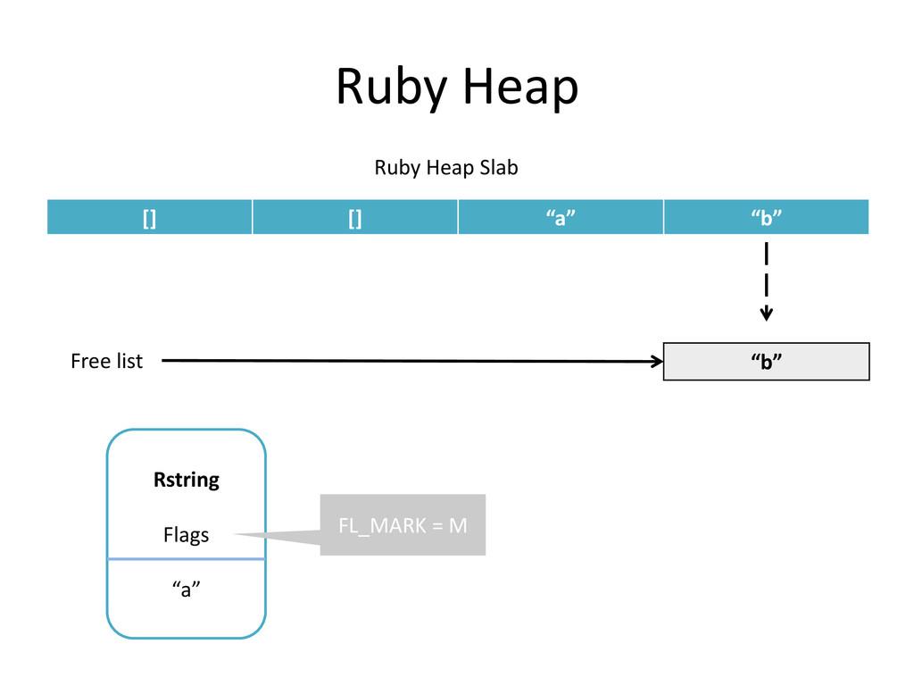 """Ruby Heap [] [] """"a"""" """"b"""" Ruby Heap Slab Rstring ..."""