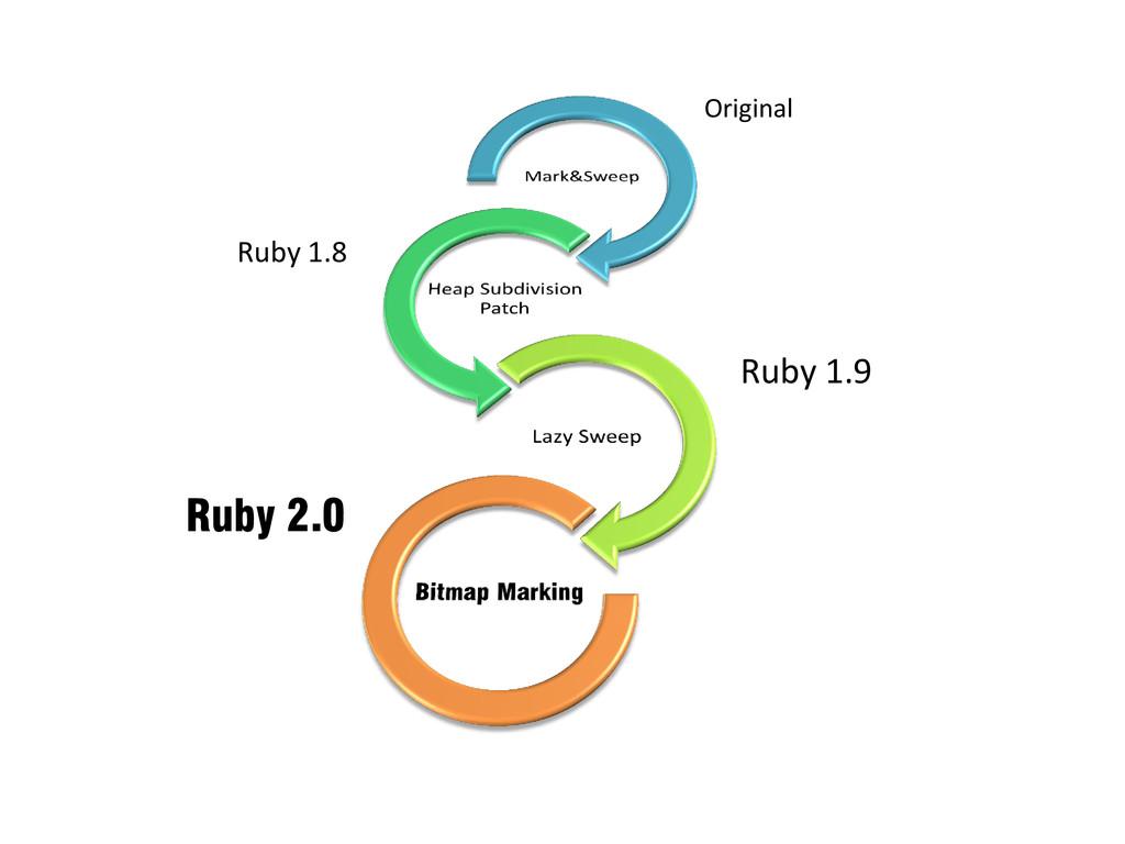 Original Ruby 1.8 Ruby 1.9 Ruby 2.0