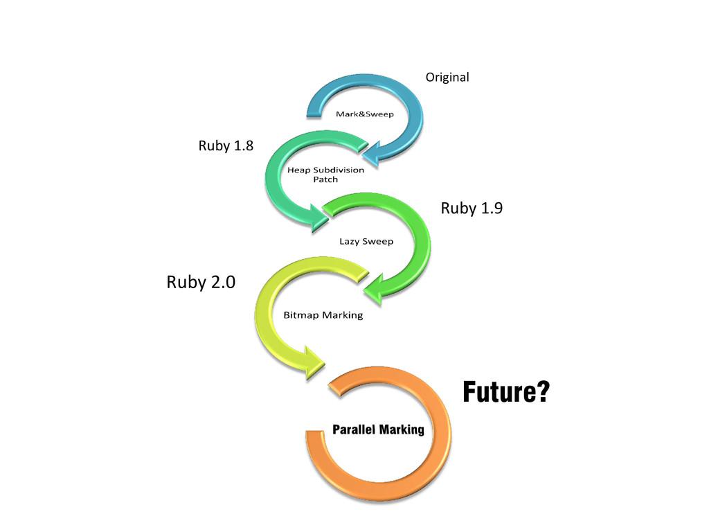 Original Ruby 1.8 Ruby 1.9 Ruby 2.0 Future?