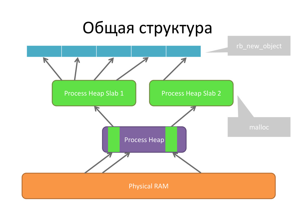 Общая структура Physical RAM Process Heap Proce...
