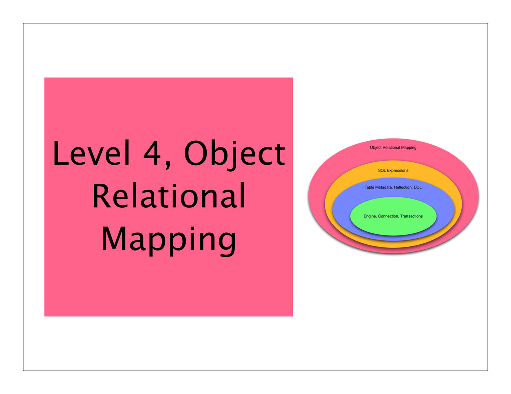 Object Relational Mapping SQL Expressions Table...
