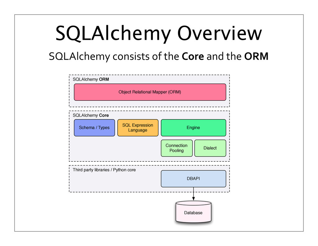 SQLAlchemy	