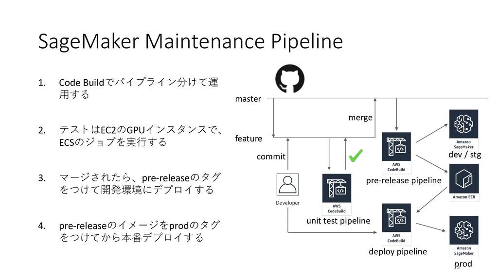 SageMaker Maintenance Pipeline 1. Code Build ...