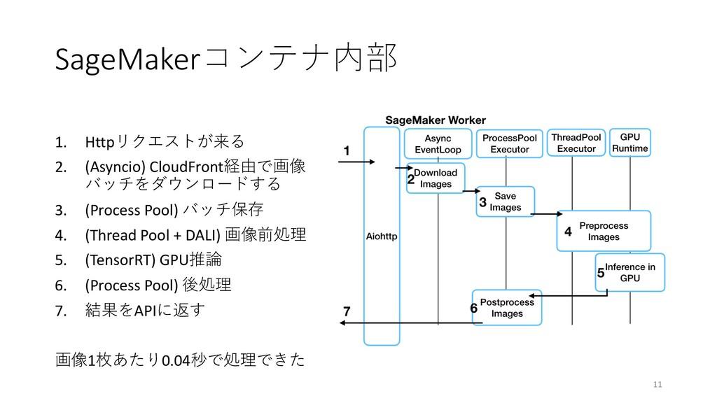 SageMaker 1. Http(  2. (Asyncio) Cl...