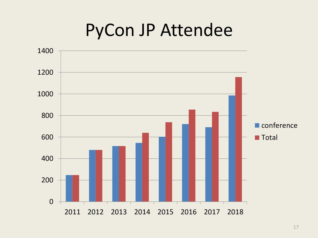 PyCon JP Attendee 0 200 400 600 800 1000 1200 1...