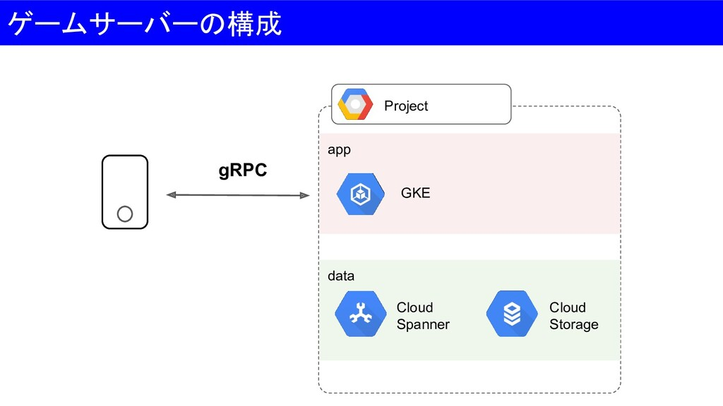 app data Project GKE Cloud Spanner Cloud Storag...