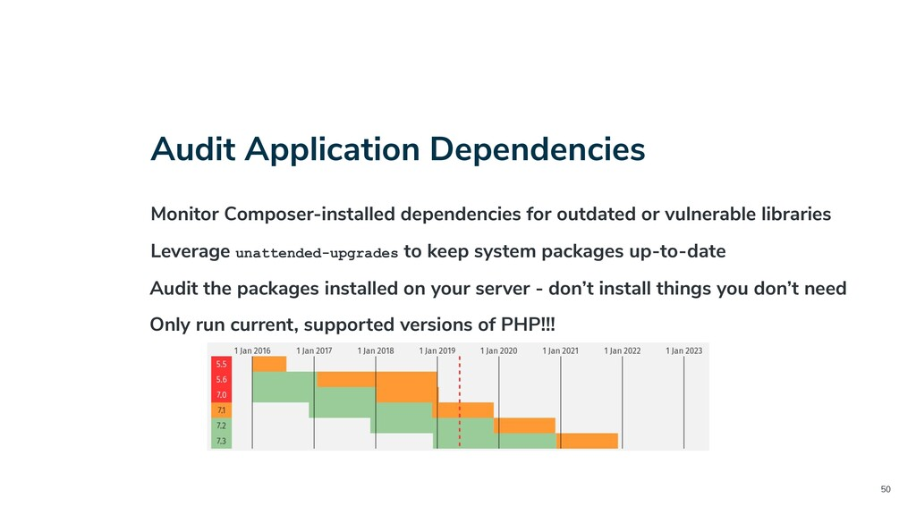 50 Audit Application Dependencies Monitor Compo...