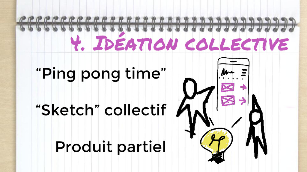 """4. Idéation collective """"Ping pong time"""" """"Sketch..."""