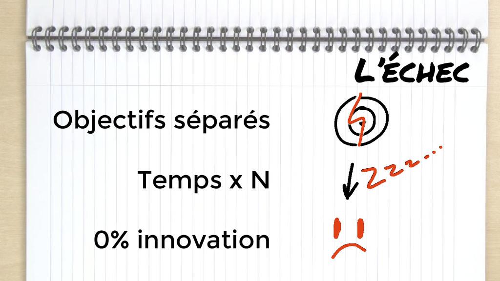 L'échec Objectifs séparés Temps x N 0% innovati...