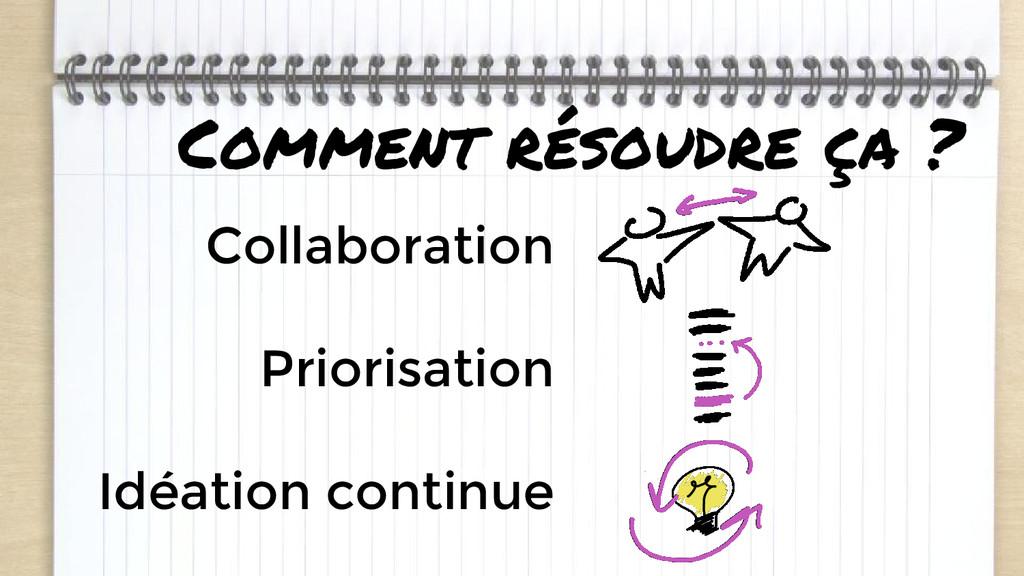Comment résoudre ça ? Collaboration Priorisatio...
