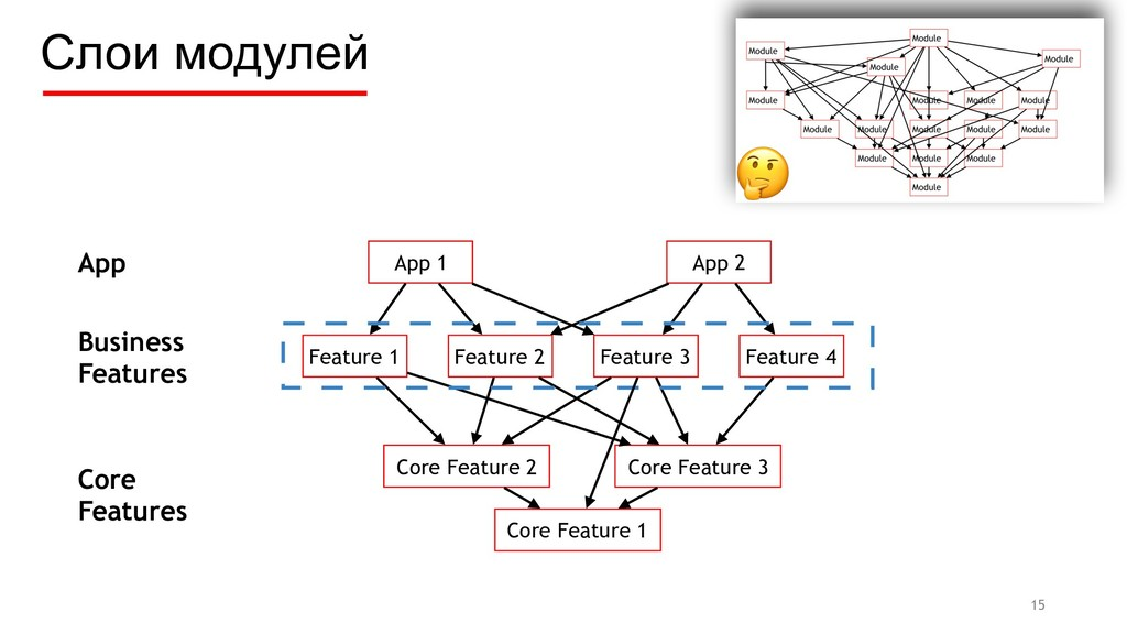 Слои модулей Feature 1 Feature 2 Feature 3 Feat...