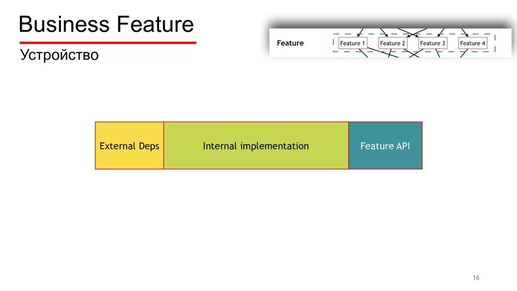 External Deps Internal implementation Feature A...