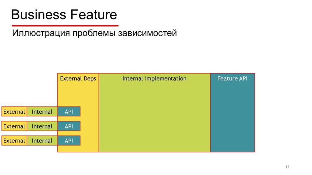 Feature External Deps Internal implementation F...