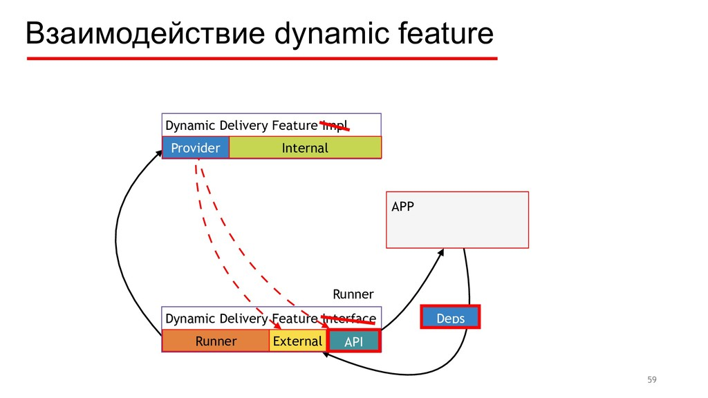 59 Dynamic Delivery Feature Impl APP Deps Dynam...