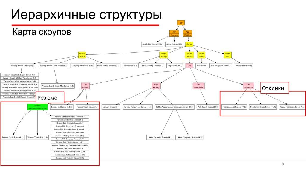 Иерархичные структуры Карта скоупов 8 Резюме От...