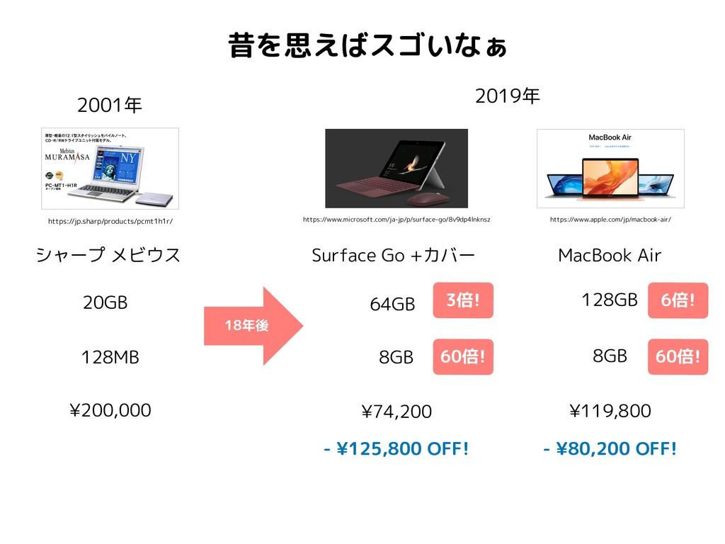 昔を思えばスゴいなぁ 2001年 シャープ メビウス 128MB 20GB ¥200,000 ...
