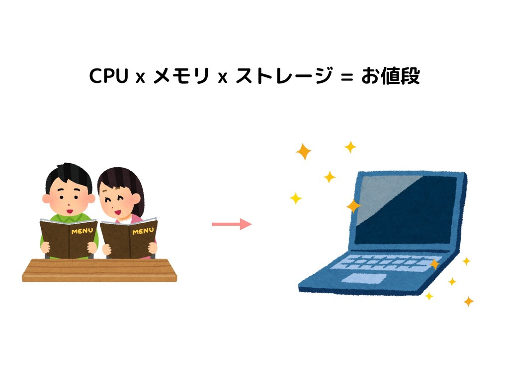 CPU x メモリ x ストレージ = お値段