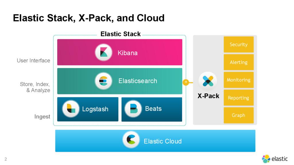 2 Elastic Cloud Security X-Pack Kibana User Int...