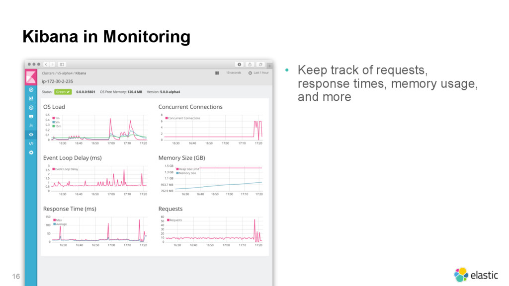 Kibana in Monitoring • Keep track of requests, ...