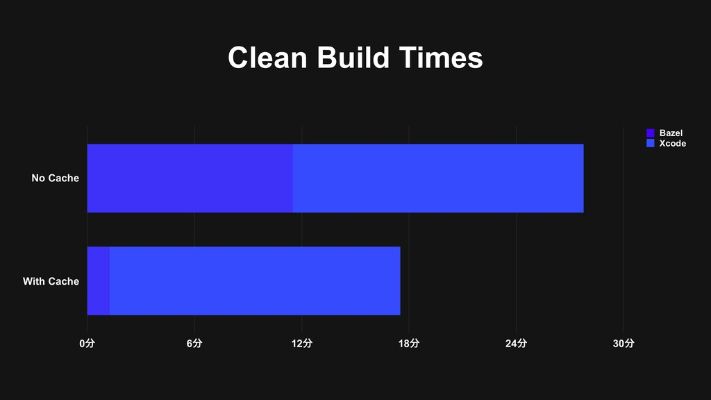 Clean Build Times No Cache With Cache 0෼ 6෼ 12෼...