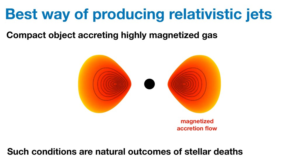 Best way of producing relativistic jets Compact...