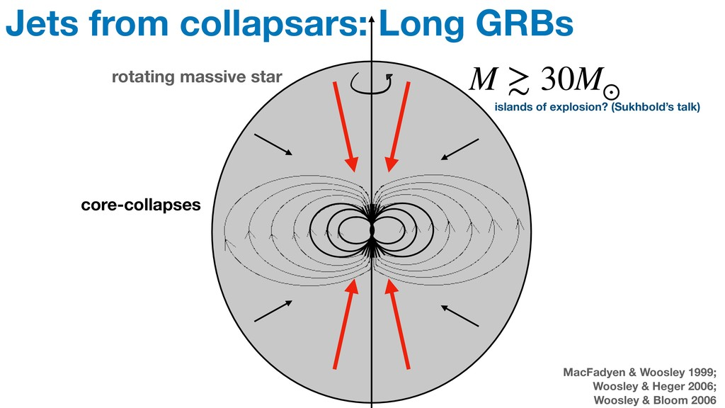Jets from collapsars: Long GRBs rotating massiv...
