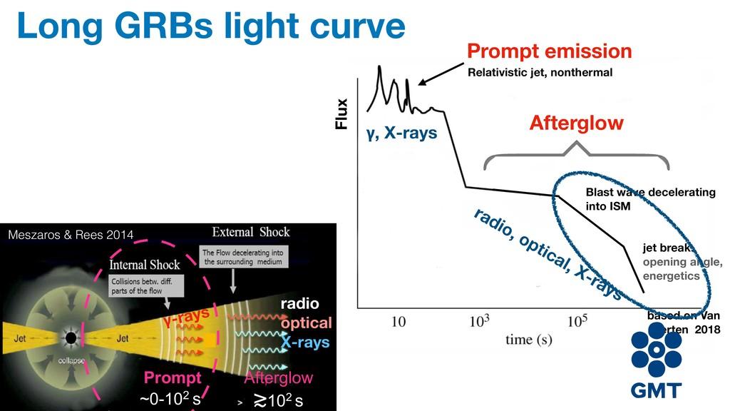 Long GRBs light curve ~0-102 s ≳102 s Prompt Af...