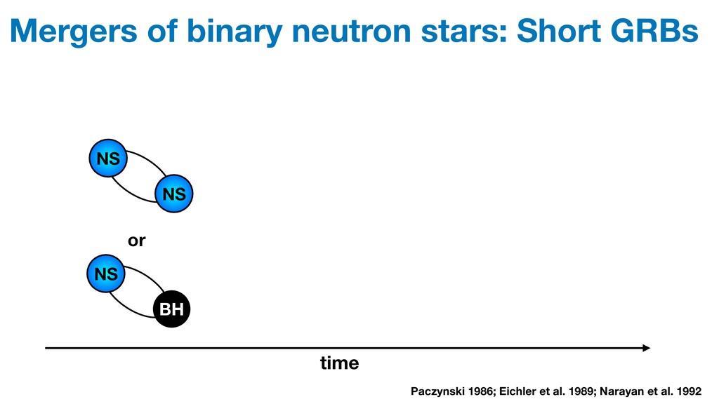 Mergers of binary neutron stars: Short GRBs NS ...