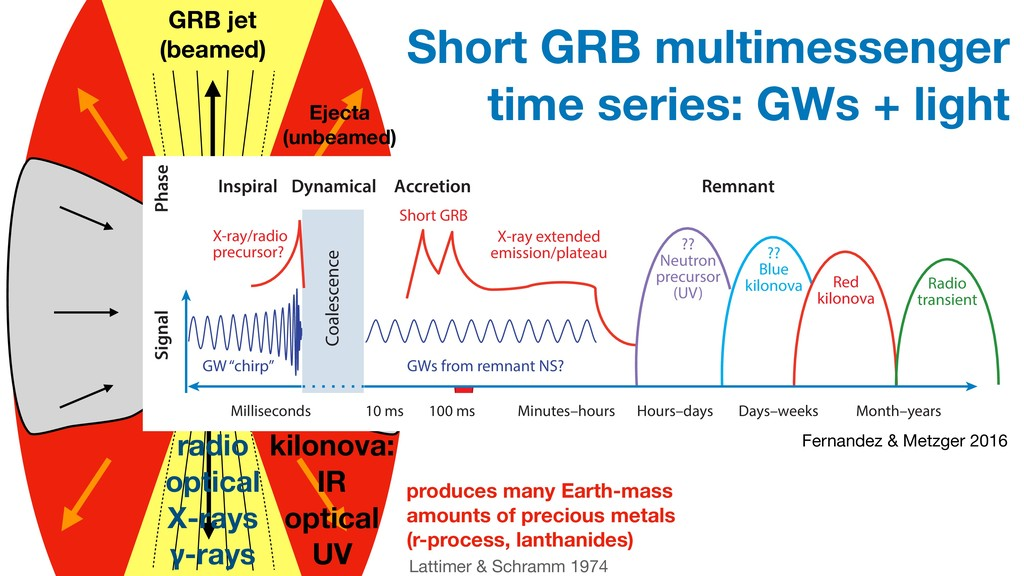 fallback material GRB jet (beamed) Lattimer & S...