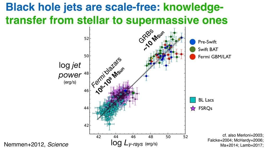 log jet power (erg/s) Black hole jets are scale...
