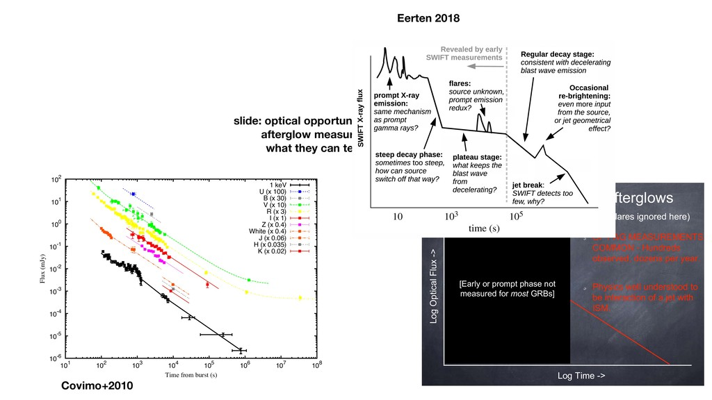 slide: optical opportunities for GMT afterglow ...
