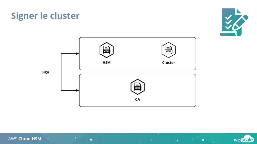 Signer le cluster AWS Cloud HSM HSM Cluster Sig...