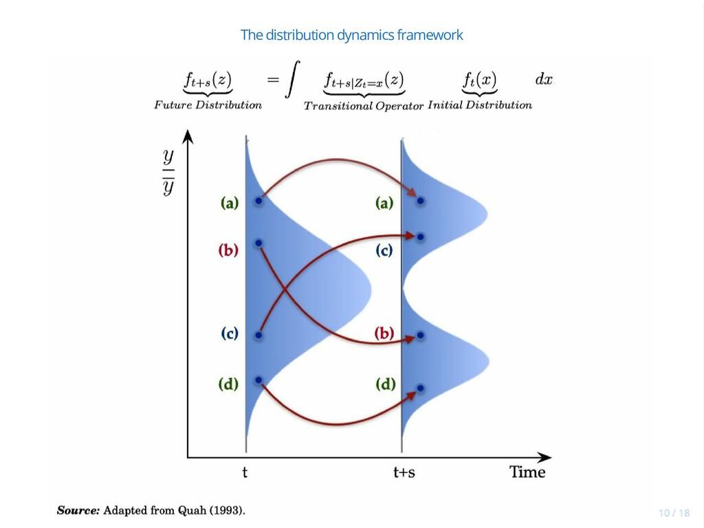 The distribution dynamics framework