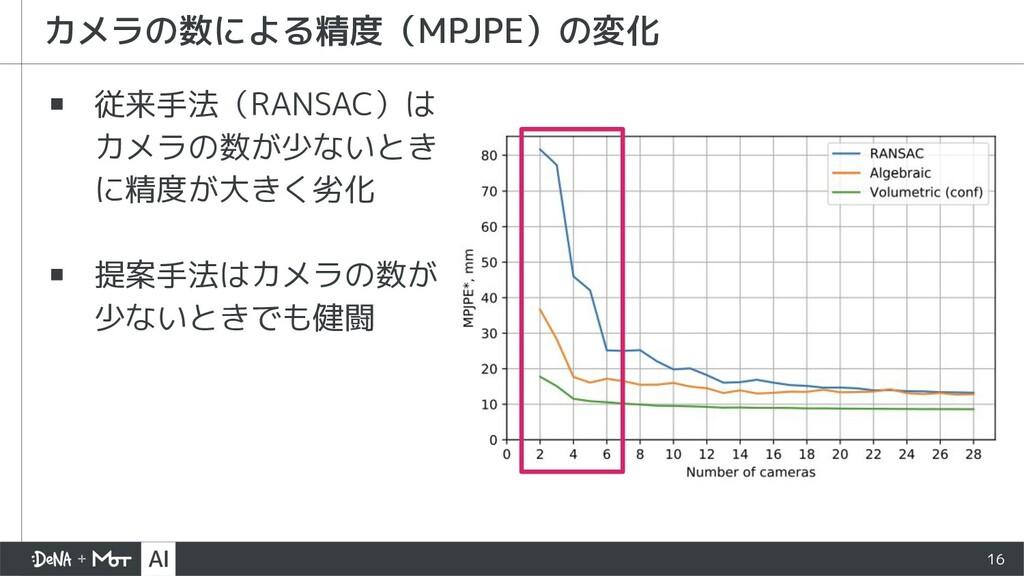 ▪ 従来手法(RANSAC)は カメラの数が少ないとき に精度が大きく劣化 ▪ 提案手法はカメ...