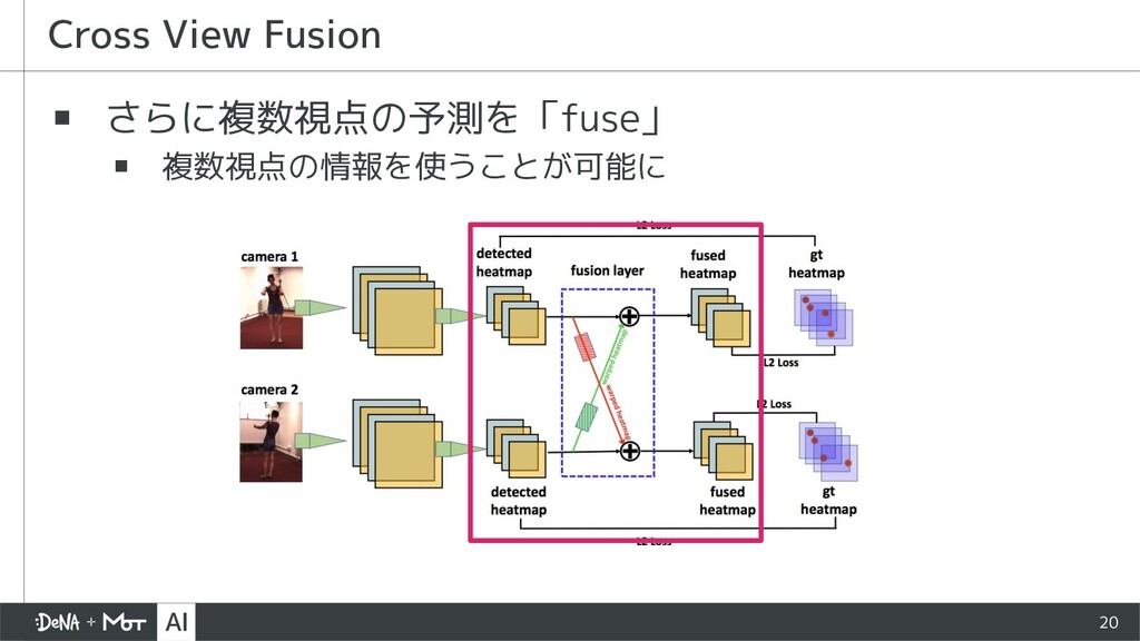 ▪ さらに複数視点の予測を「fuse」 ▪ 複数視点の情報を使うことが可能に Cross Vi...